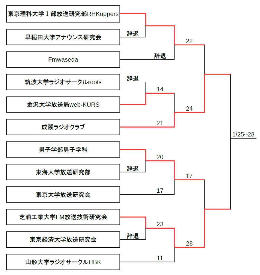 第2回たいらじ!トーナメント_13