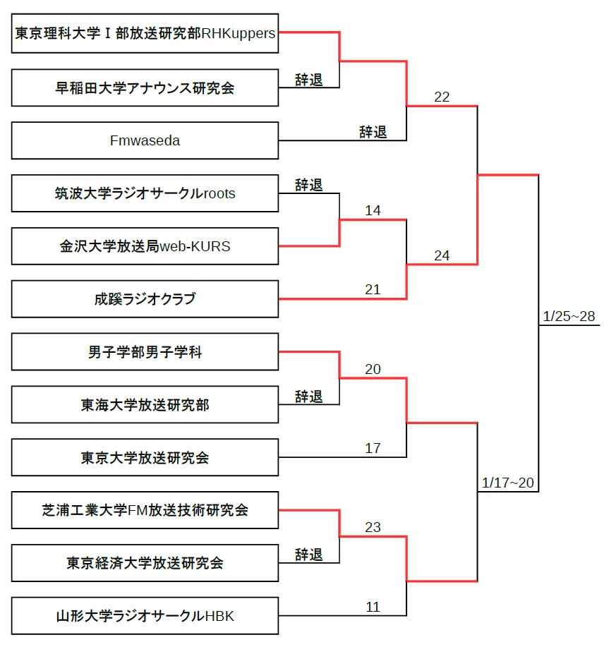 第2回たいらじ!トーナメント_12